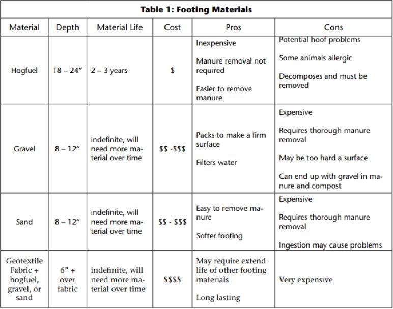Footing materials chart